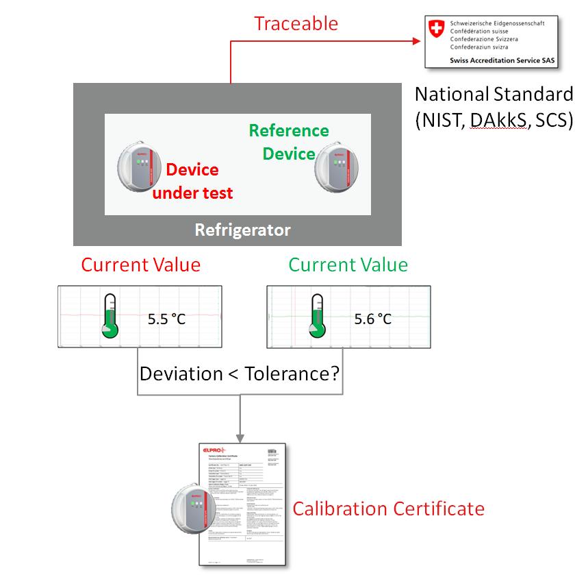 Sensor Calibration - In-process calibration explained