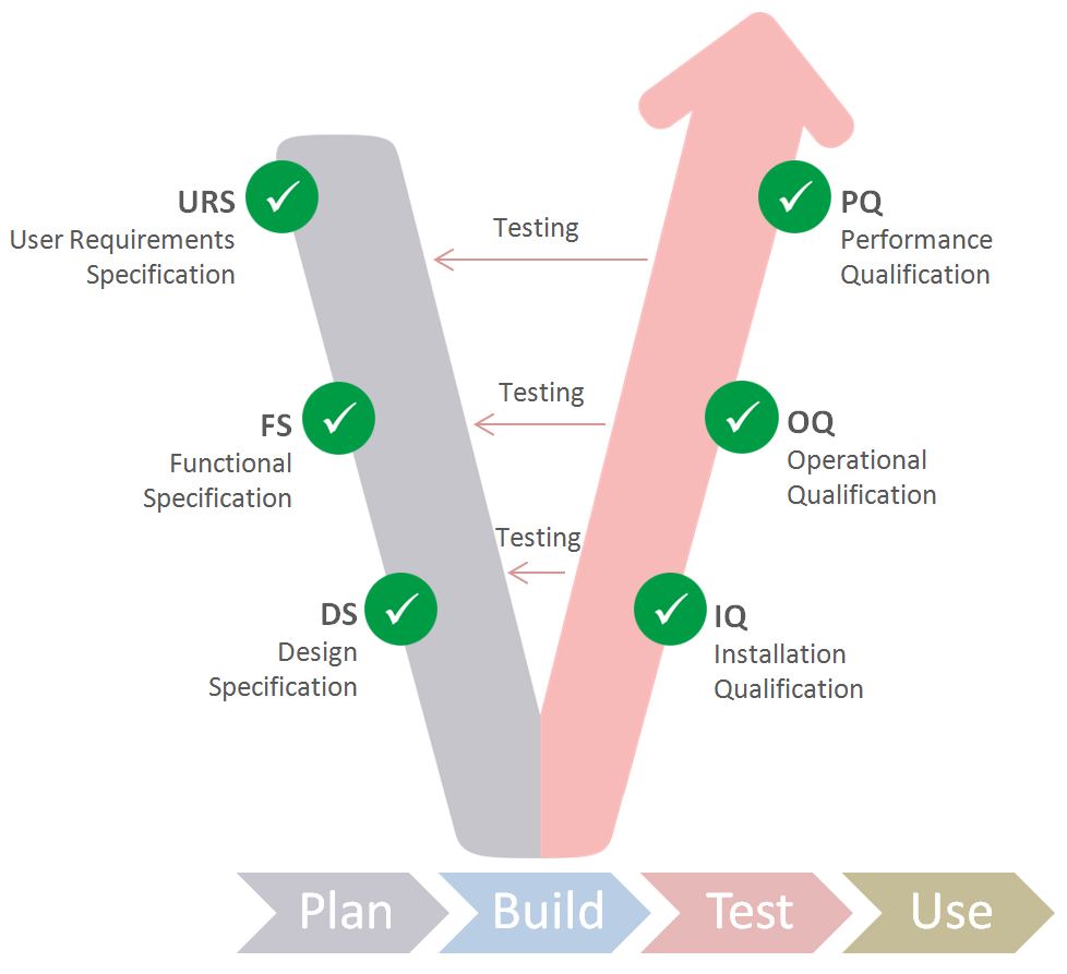 Qualification - Industry Best Practice using the V-Modell