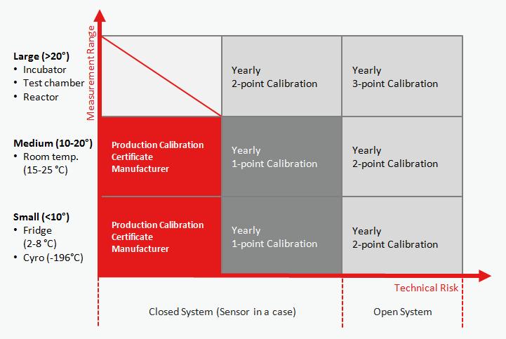 Sensor Calibration - Types of Re-Calibration